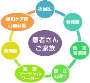 緩和ケアチーム | 岡山済生会総合病院